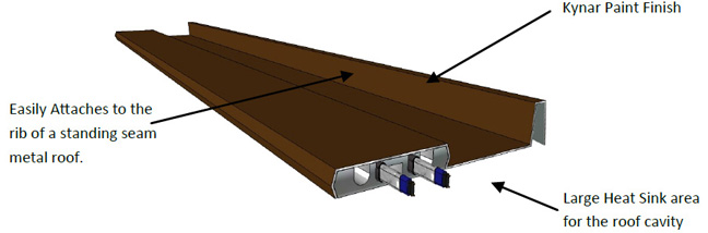 This diagram shows how the SFP=SSP The SnoFree™ Heated Standing Seam Panel system works.