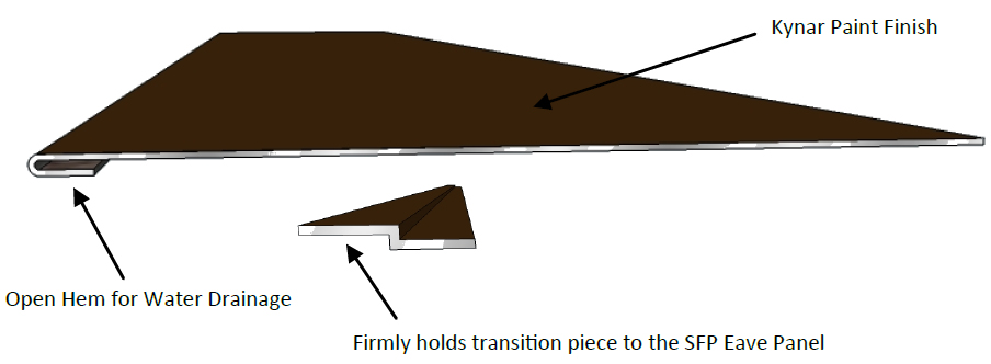 This diagram shows how the SFP-Transition SnoFree™ Transition and Z Metal line panel is designed.